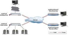 آشنائی با شبکه های WAN