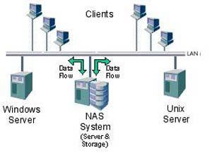 بررسی شبکه های پر کاربرد VPN         SAN  ,  NAS,    ISA                                                                                                                                             بررسی شبکه های پر کاربرد        VPN         SAN  ,  NAS,    ISA
